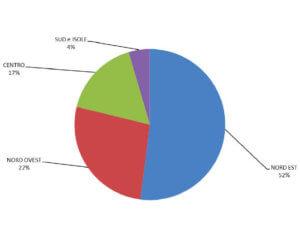 Grafico provenienza geografica