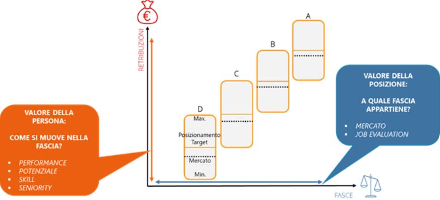 Determinazione del valore della risorsa nella struttura retributiva - Job Pricing